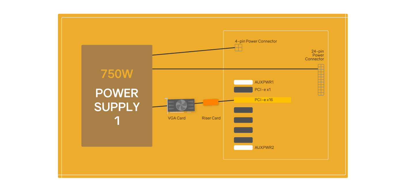 connect power supply 1 to 4-pin power connector, 24-pin power connector and  one pci-e x 16 vga card