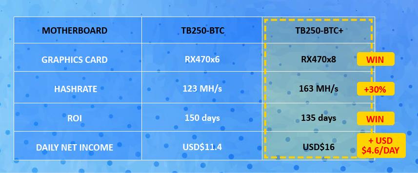TB250-BTC+ compare